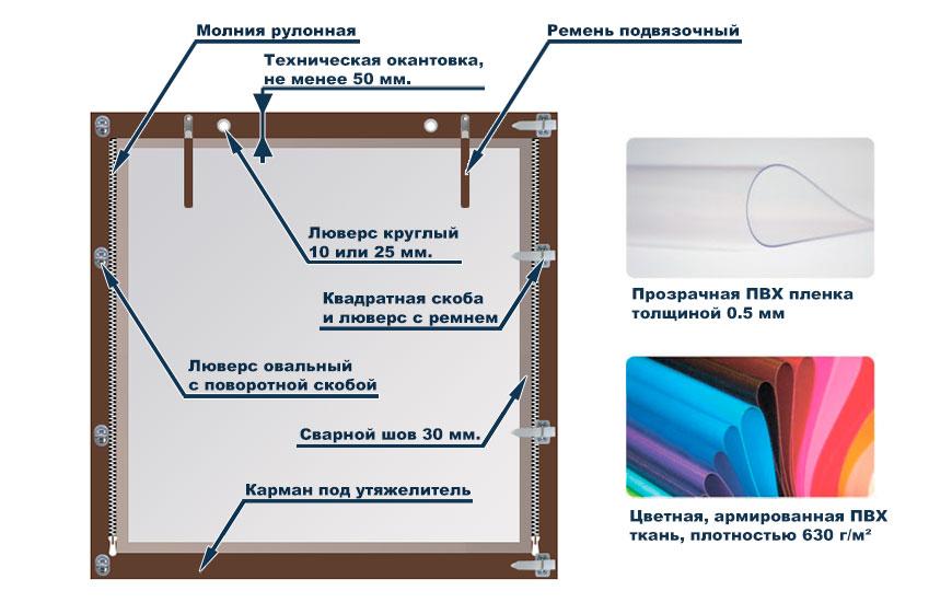 Мягкое окно (схема)